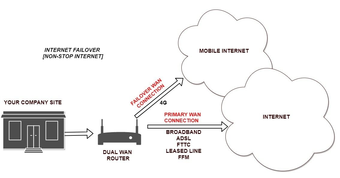 Internet Failover is important to your business - Millbeck